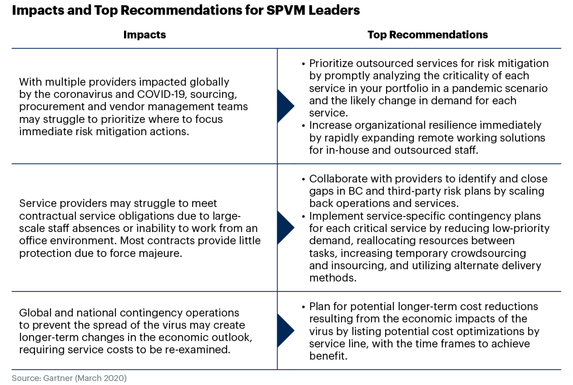 Gartner figure about recommendations and impacts to managing outsourced service providers.
