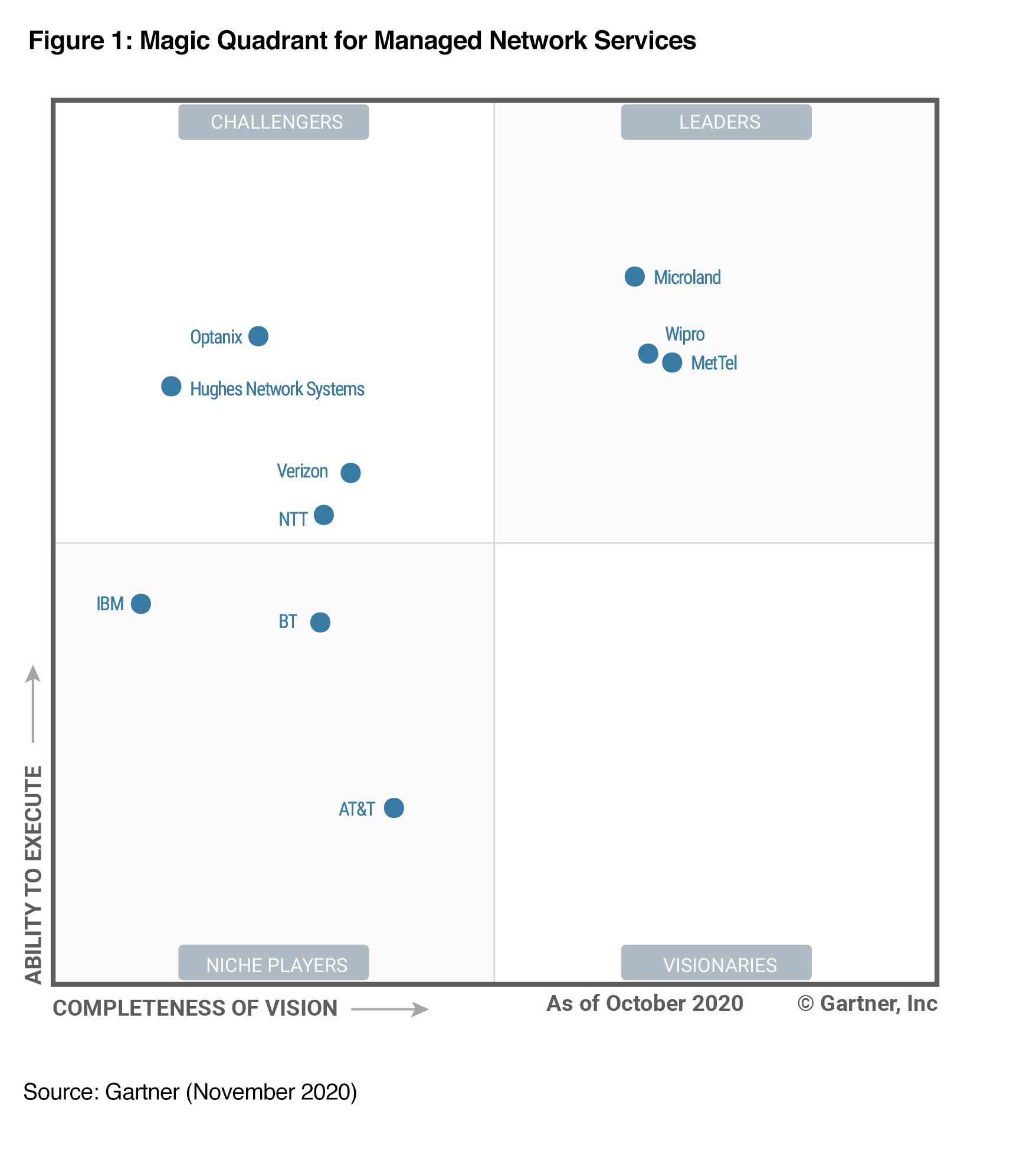 Optanix Magic Quadrant for Managed Network Services